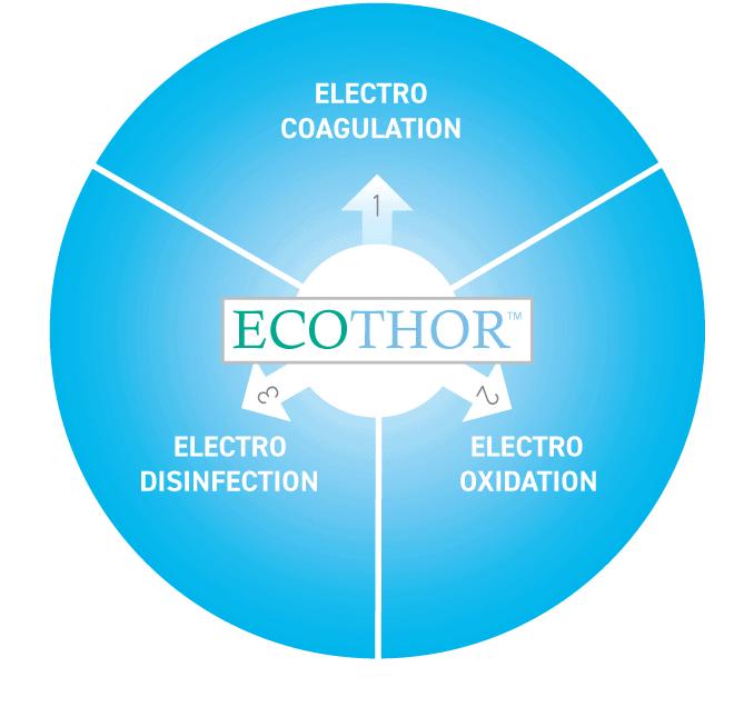 E2metrix technology platform