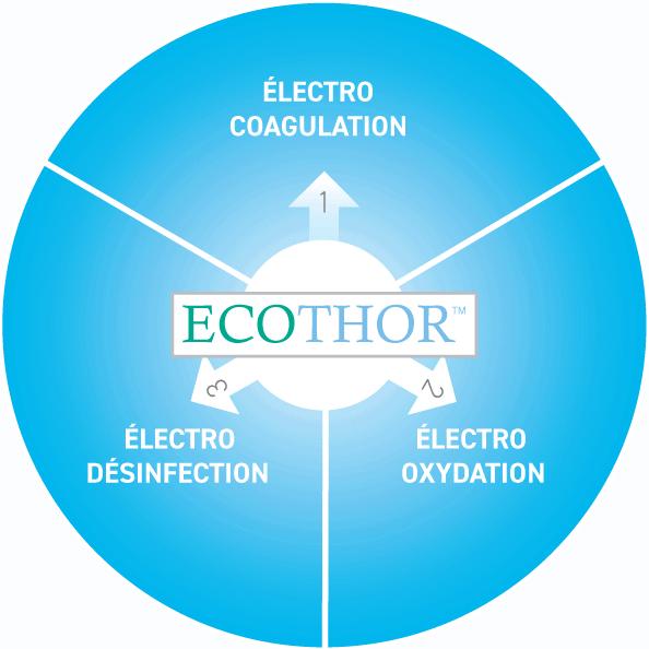 Plateforme technologique E2metrix